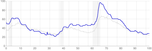 Michigan monthly unemployment rate chart from 1990 to September 2019